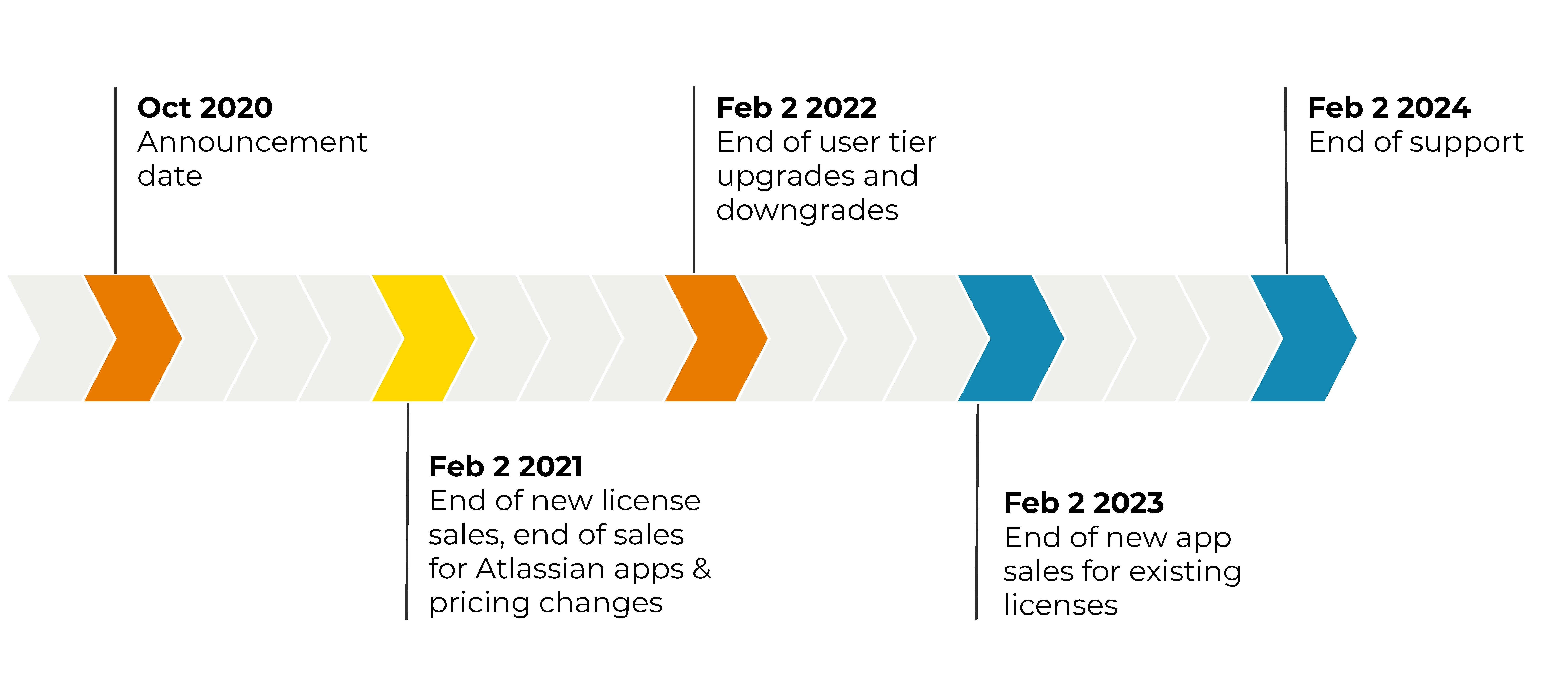 Atlassian Timeline 2020 v2