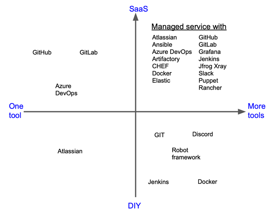 2-D chart: X-axis moving from one tool to more tools. Y-axis moving from DIY to SaaS.