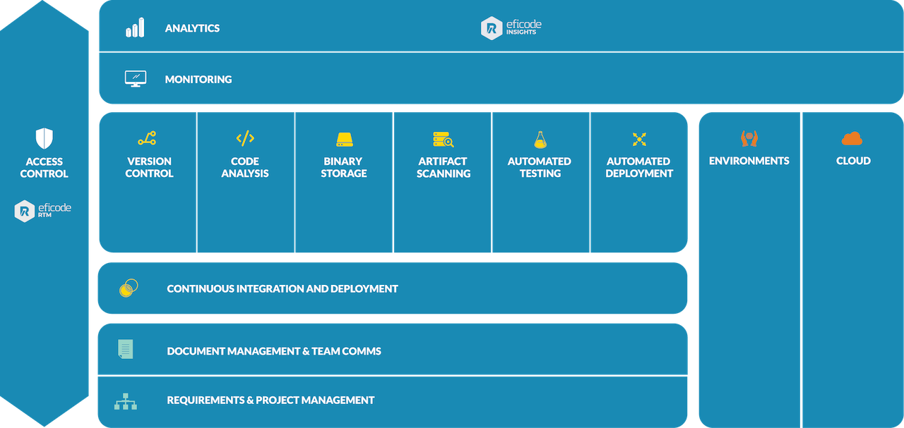 Eficode ROOT DevOps Platform architecture