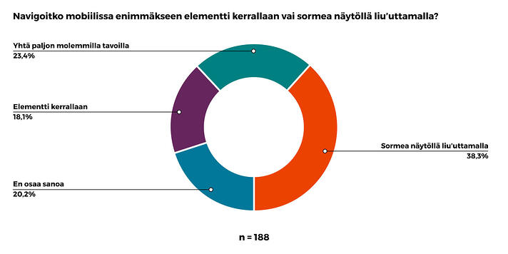 Piirakkadiagrammi, Navigoitko mobiilissa enimmäkseen elementti kerrallaan vai sormea näytöllä liu'uttamalla? 188 vastausta. Sormea näytöllä liu'uttamalla 38,3%, Yhtä paljon molemmilla tavoilla 23,4%, Elementti kerrallaan 18,1%, En osaa sanoa 20,2%