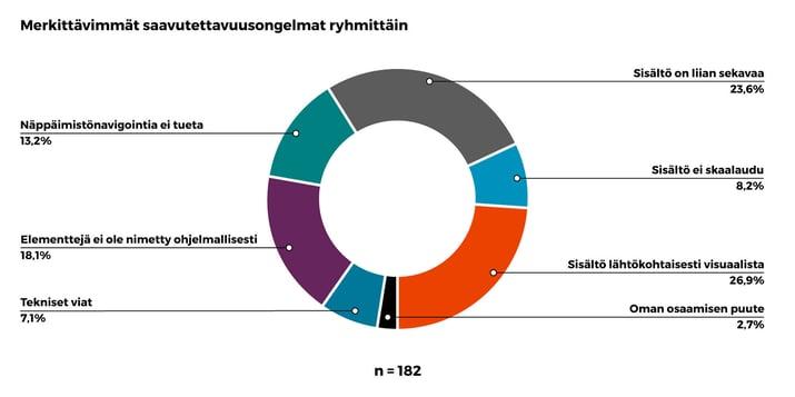 Piirakkadiagrammi. Merkittävimmät saavutettavuus ongelmat ryhmittäin. 182 vastausta. Sisältö lähtökohtaisesti visuaalista 26,9%. Sisältö on liian sekavaa 23,6%. Elementtejä ei ole nimetty ohjelmallisesti 18,1%. Näppäimistönavigointia ei tueta 13,2%, Sisältö ei skaalaudu 8,2%, Tekniset viat 7,1%, Oman osaamisen puute 2,7%