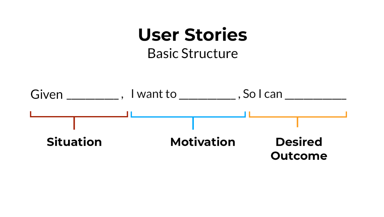 The basic structure of user stories