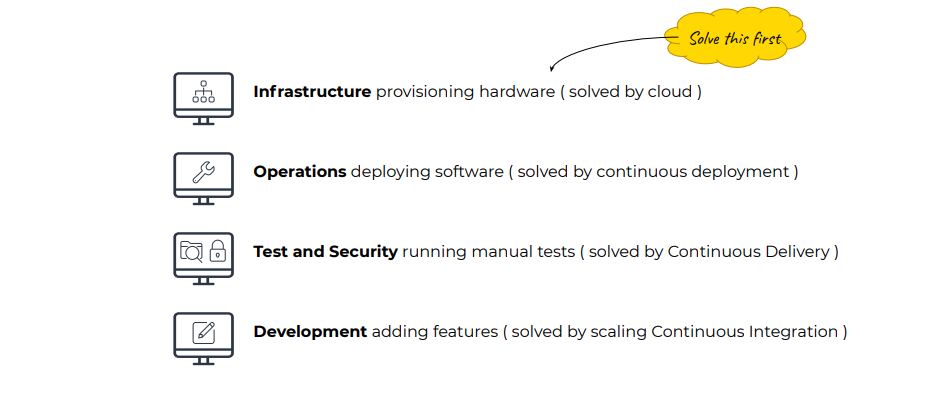 Typical constraints in IT