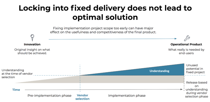 Why Agile instead of Fixed-png