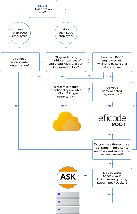 decision-flowchart-atlassian