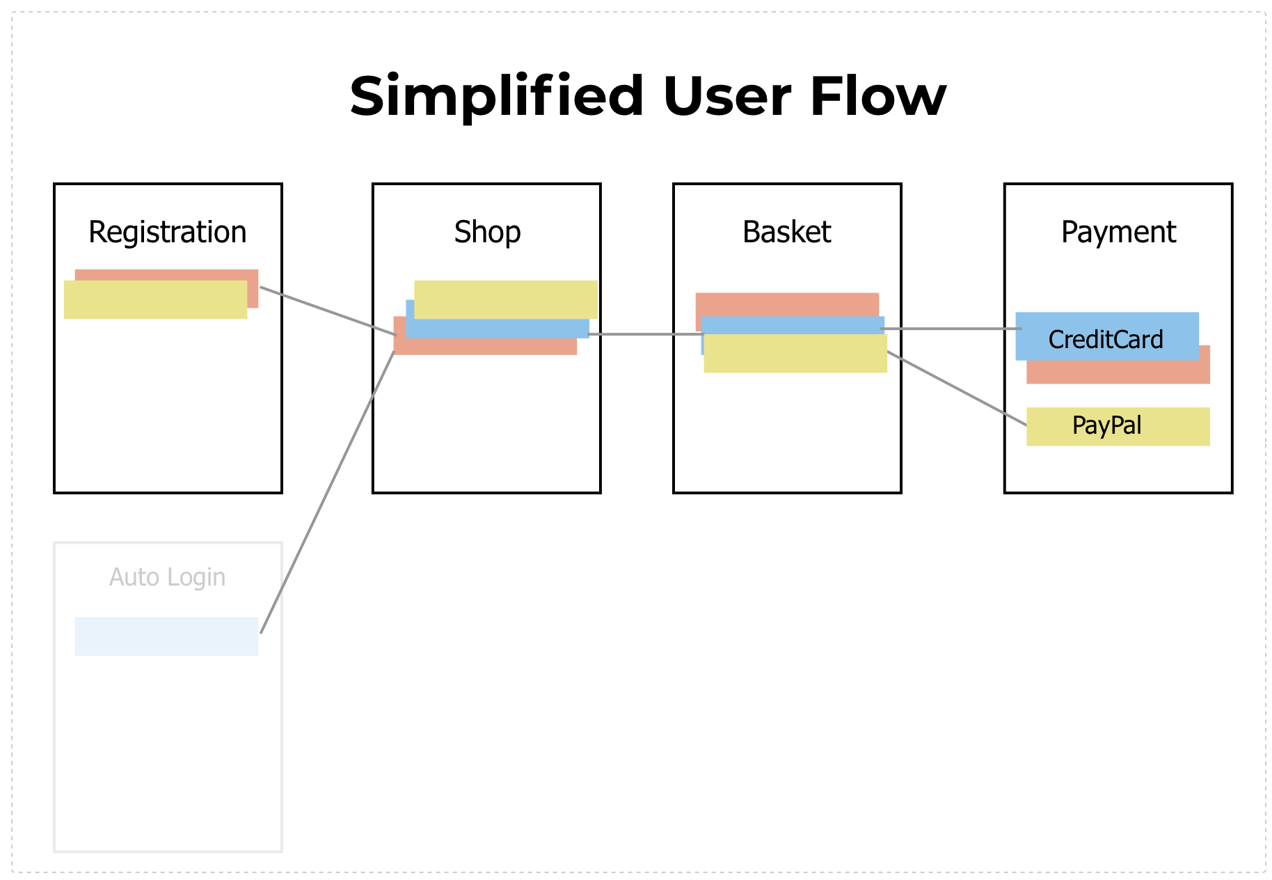 chart for simplified user flow