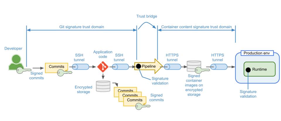 Git signing drawings (1)