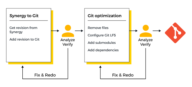 migration-to-git-graph2