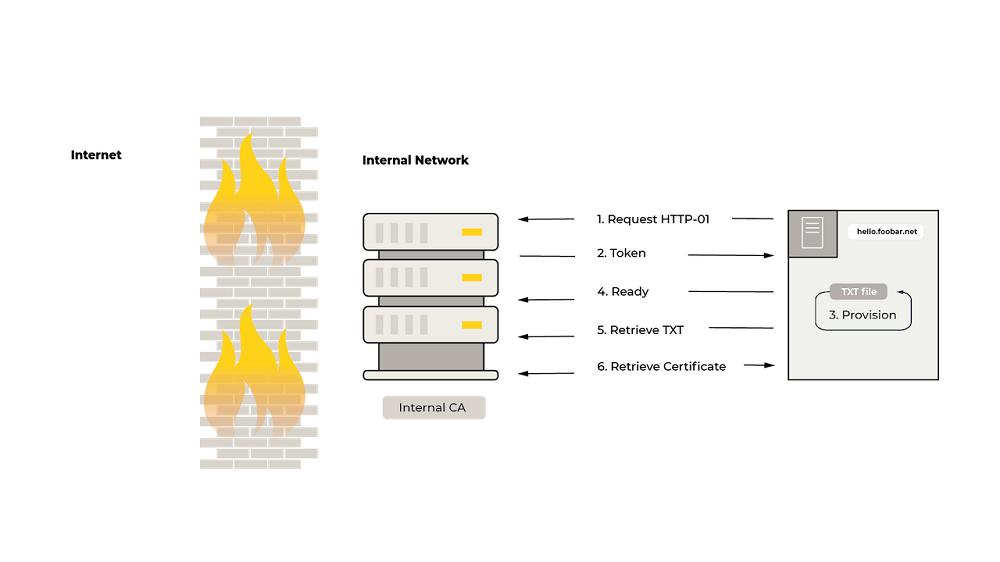 internet / firewall /internet network