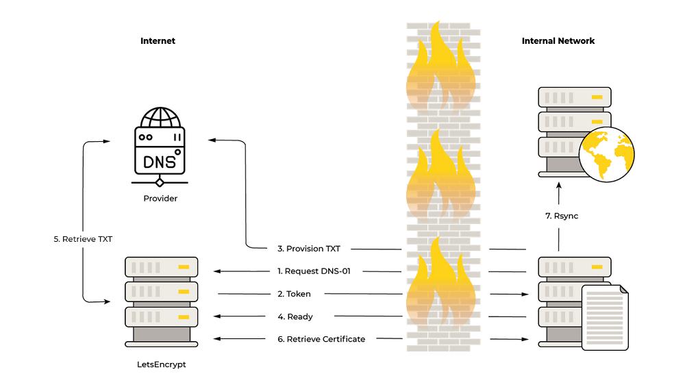 internet / firewall / internet network