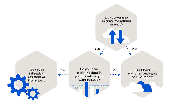 Graph for blog on migration to jira cloud-02 (1)