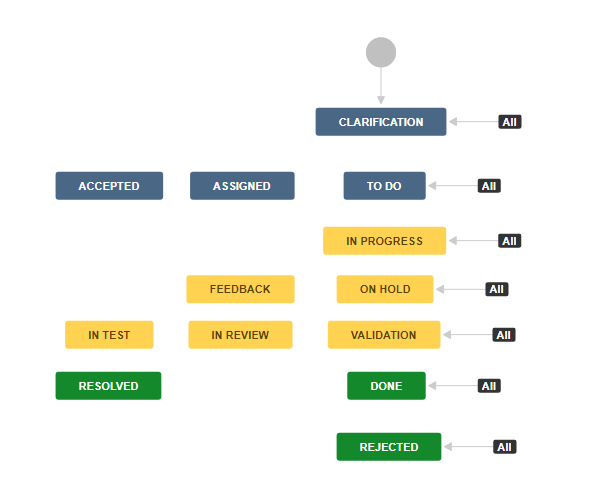 jira-workflow-redmine