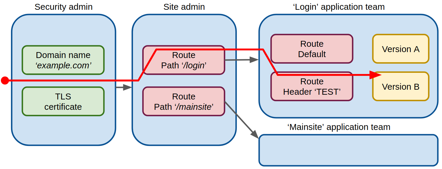 the-future-of-traffic-ingress-and-routing-1