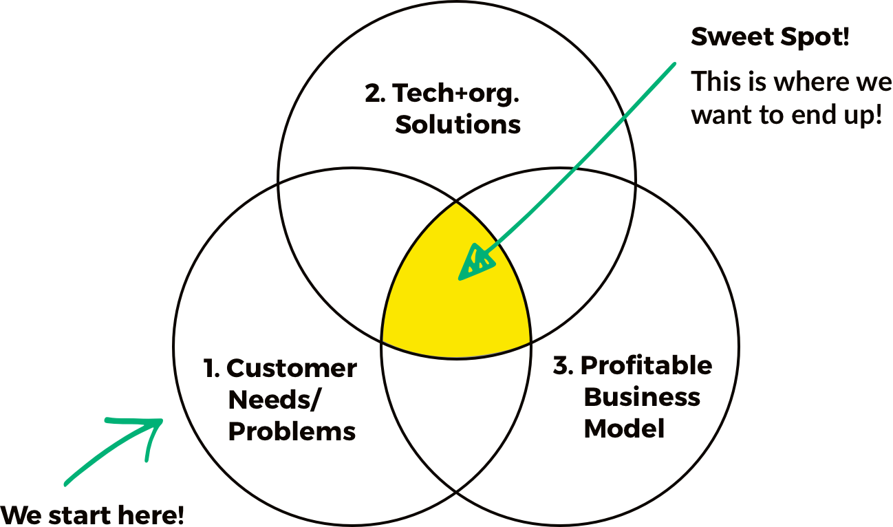 Where-to-aim_Diagram