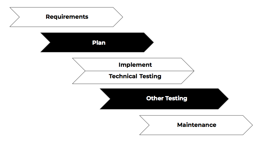 implement and technical testing