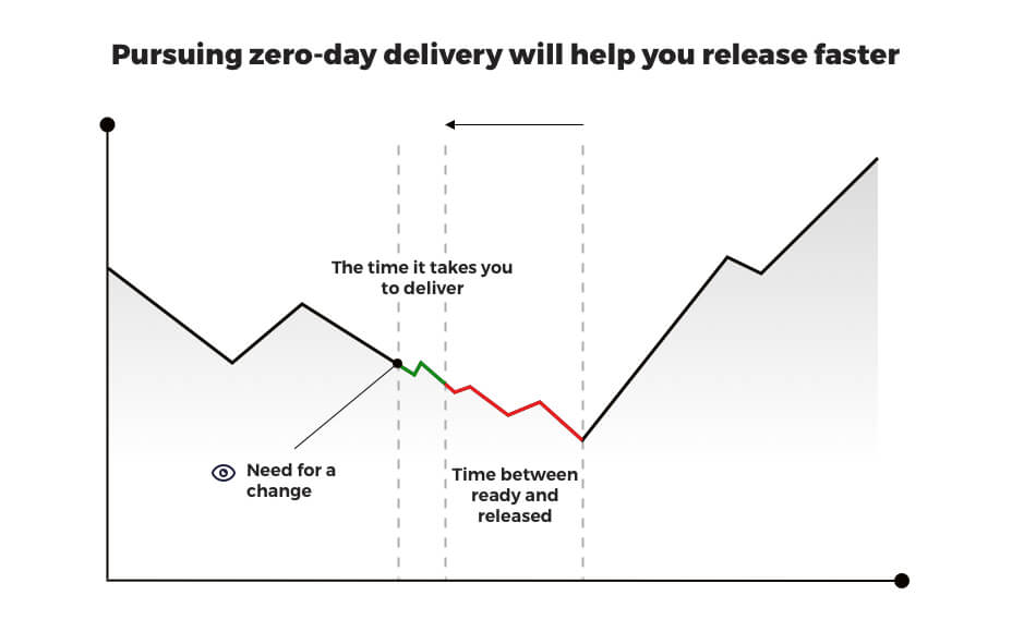 zero day delivery- continuous delivery