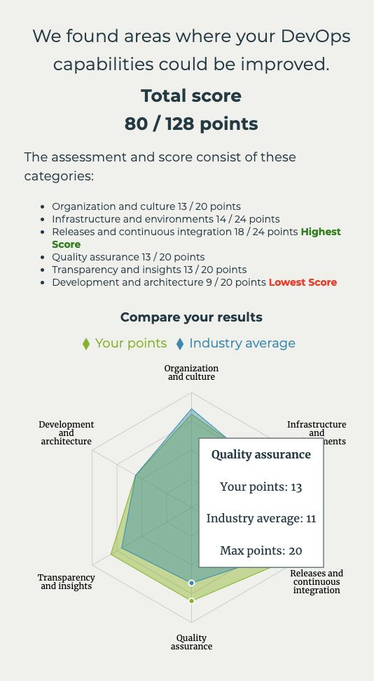 Online DevOps assessment sample results.