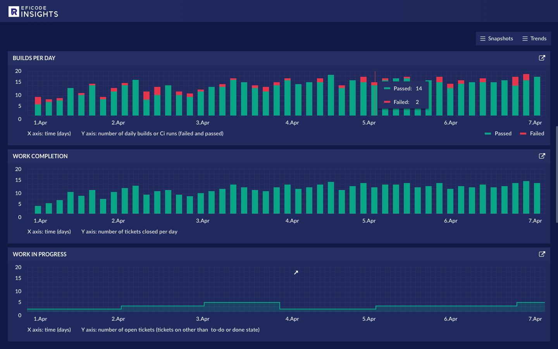 Management trends dashboard