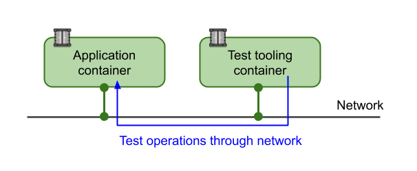Test operations through network