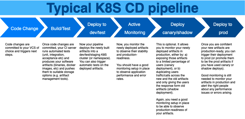 Typical K8S CD pipeline