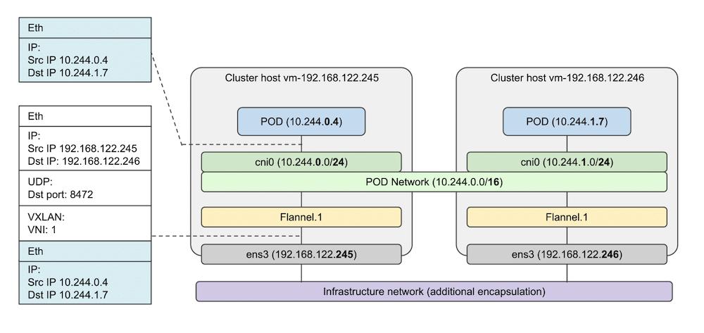 Cluster Host