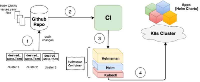Helmsman scheme