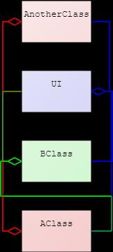 identify modules