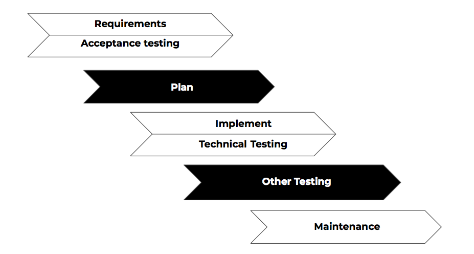 TDD and ATDD have led to the software lifecycle shifting left